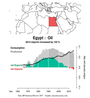 Egypt oil: 2014 imports increased by 132%. Data: BP Statistical review 2015. Graphic: Mazamascience.com