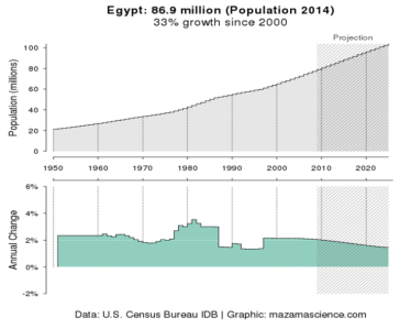Egypt population 2014: 86,9 million. Data: U.S. census bureau IDB. Graphic: Mazamascience.com
